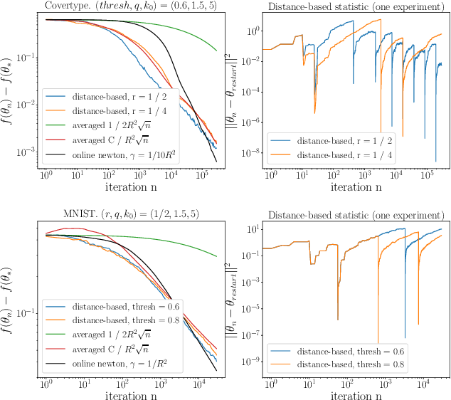 Figure 3 for On Convergence-Diagnostic based Step Sizes for Stochastic Gradient Descent