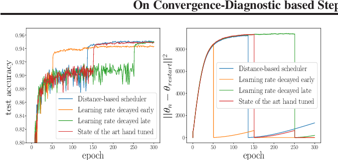 Figure 4 for On Convergence-Diagnostic based Step Sizes for Stochastic Gradient Descent
