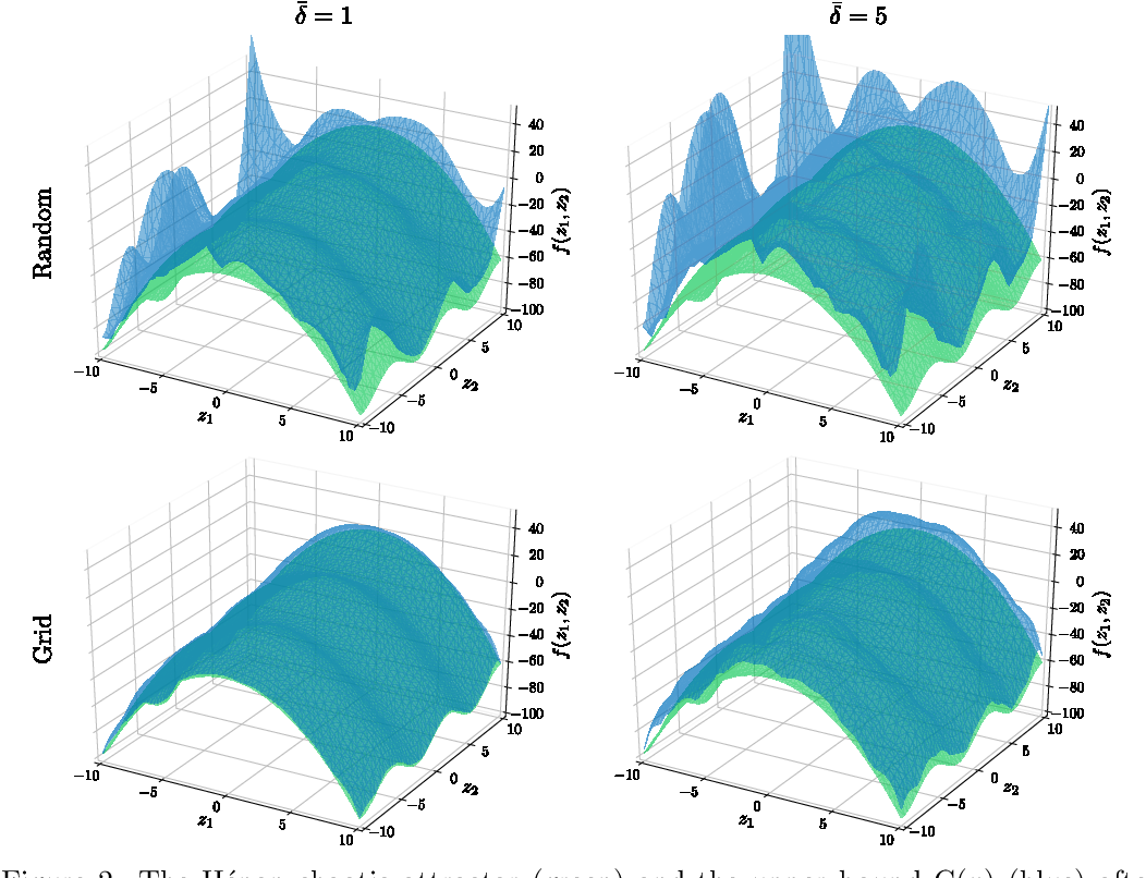 Figure 3 for Robust Uncertainty Bounds in Reproducing Kernel Hilbert Spaces: A Convex Optimization Approach