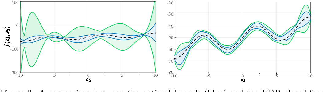 Figure 4 for Robust Uncertainty Bounds in Reproducing Kernel Hilbert Spaces: A Convex Optimization Approach
