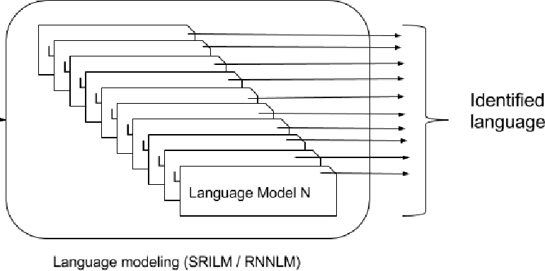 Figure 1 for A language model based approach towards large scale and lightweight language identification systems