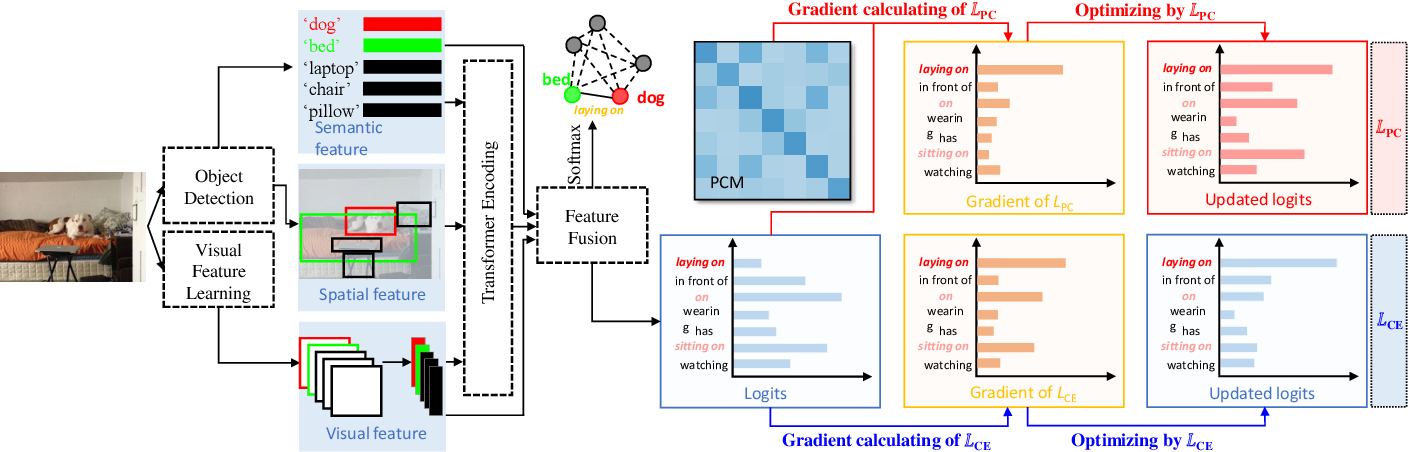 Figure 3 for Predicate correlation learning for scene graph generation