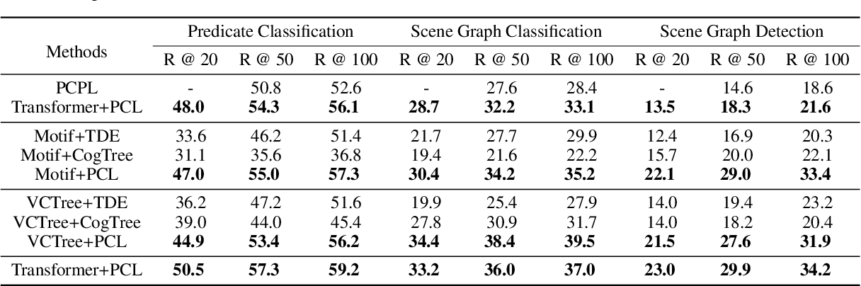 Figure 4 for Predicate correlation learning for scene graph generation