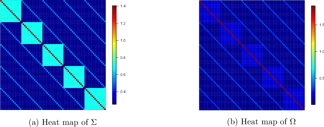 Figure 3 for Online Debiasing for Adaptively Collected High-dimensional Data