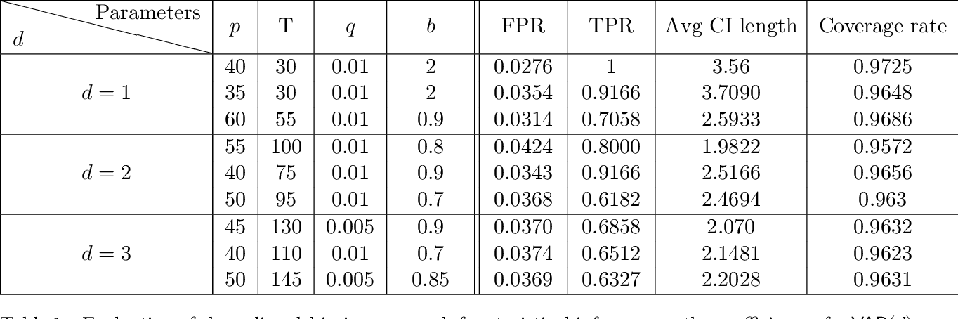 Figure 2 for Online Debiasing for Adaptively Collected High-dimensional Data
