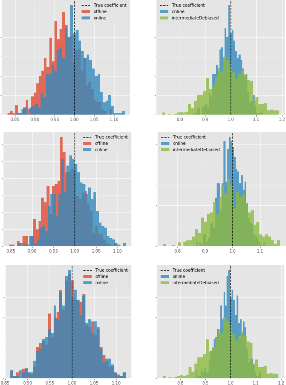 Figure 1 for Online Debiasing for Adaptively Collected High-dimensional Data