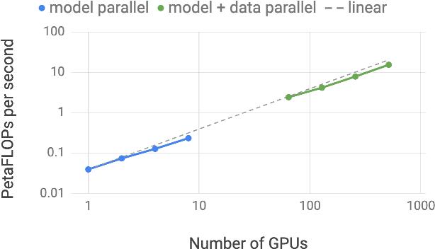 Figure 1 for Megatron-LM: Training Multi-Billion Parameter Language Models Using Model Parallelism