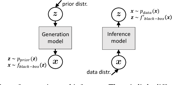 Figure 4 for On Unifying Deep Generative Models
