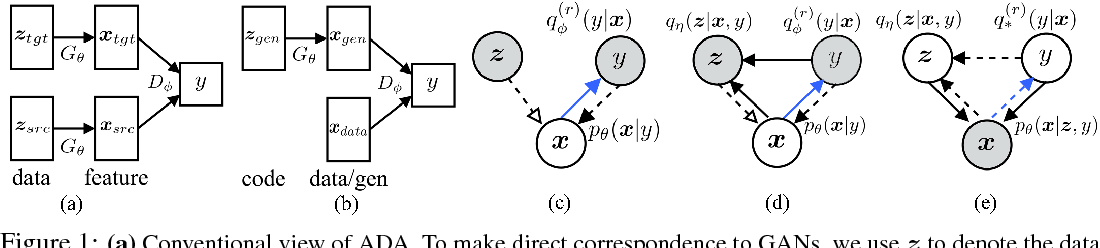 Figure 1 for On Unifying Deep Generative Models