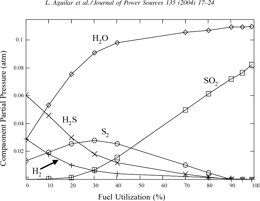 gas phase partial pressures at equilibrium vs  level of fuel utilization