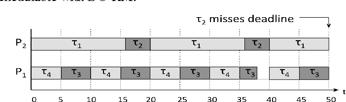 Figure 3. Task Set not Schedulable with DU-RM