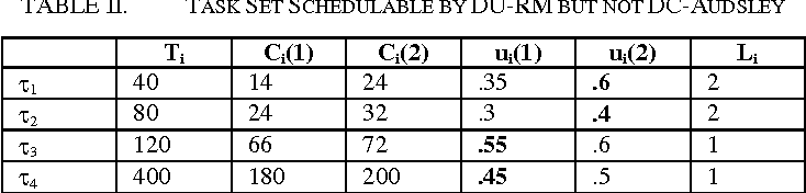 TABLE II. TASK SET SCHEDULABLE BY DU-RM BUT NOT DC-AUDSLEY