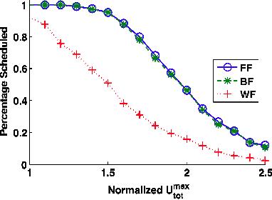 Figure 16. Comparison of Partitioning Heuristics (8 CPUs)