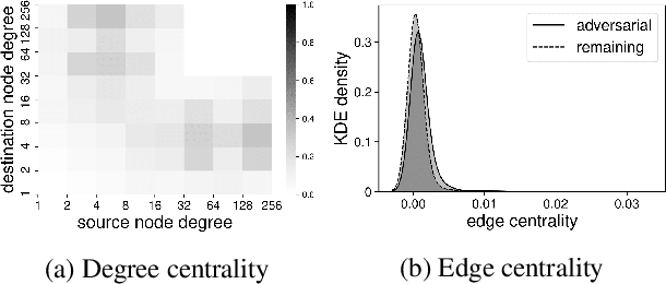 Figure 4 for Adversarial Attacks on Node Embeddings