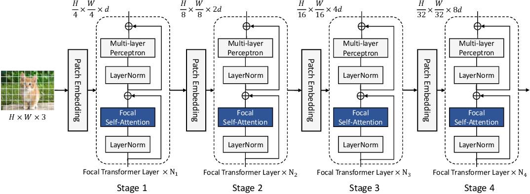 Figure 3 for Focal Self-attention for Local-Global Interactions in Vision Transformers