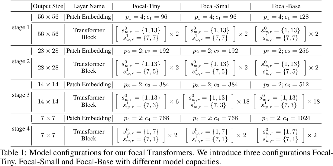 Figure 2 for Focal Self-attention for Local-Global Interactions in Vision Transformers