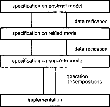 Figure 1. The development process in VDM.