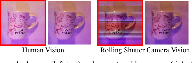 Figure 1 for Invisible Perturbations: Physical Adversarial Examples Exploiting the Rolling Shutter Effect