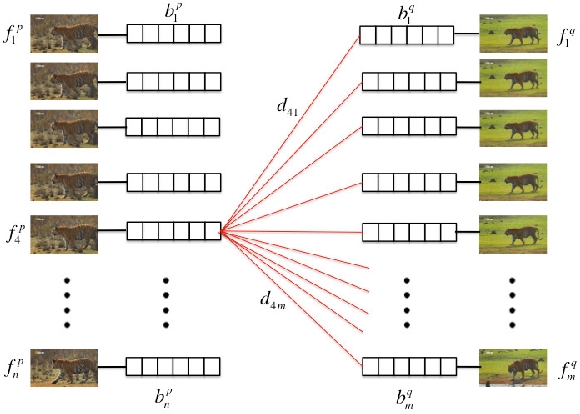 Figure 4 for Recovering Spatiotemporal Correspondence between Deformable Objects by Exploiting Consistent Foreground Motion in Video