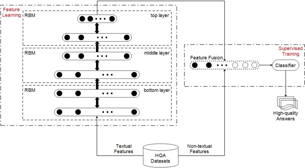 Figure 1 for A deep learning approach for predicting the quality of online health expert question-answering services