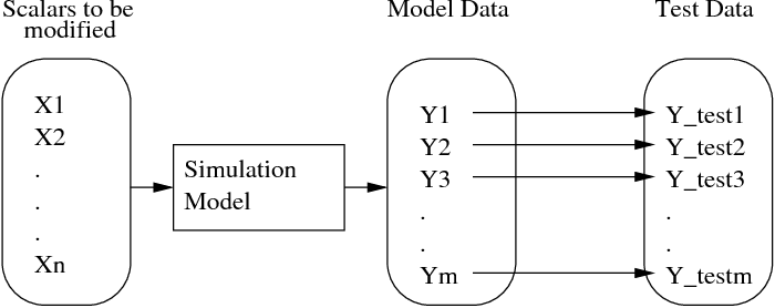 Figure 1 from Modified Levenberg Marquardt Algorithm for Inverse