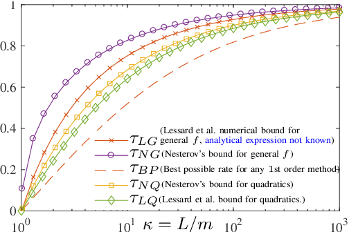 Figure 1 for An Explicit Convergence Rate for Nesterov's Method from SDP