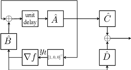 Figure 2 for An Explicit Convergence Rate for Nesterov's Method from SDP