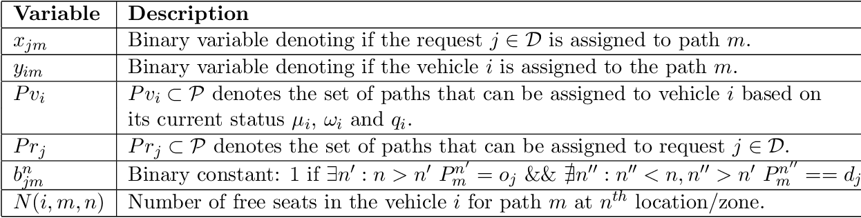 Figure 2 for Zone pAth Construction (ZAC) based Approaches for Effective Real-Time Ridesharing