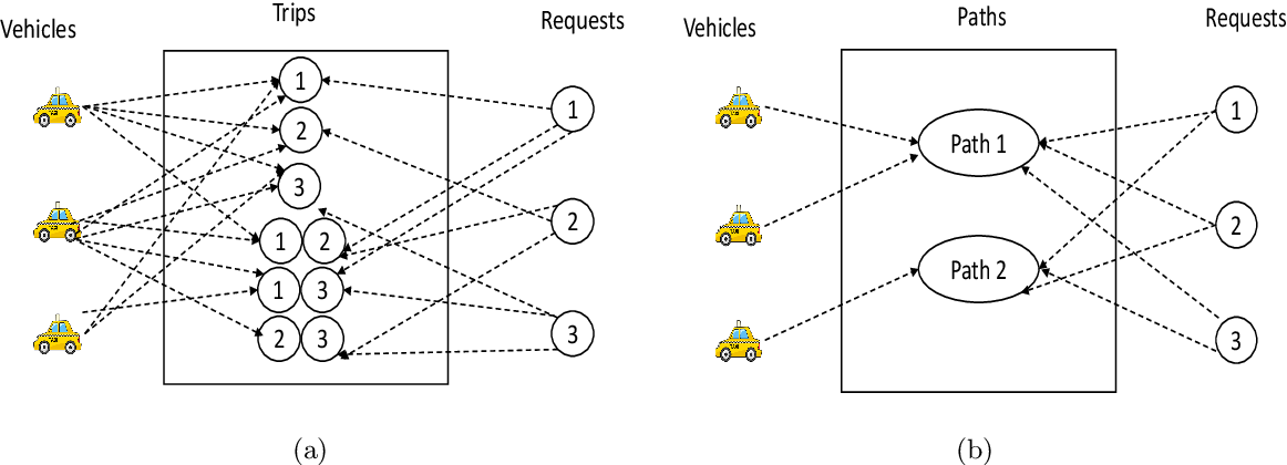 Figure 3 for Zone pAth Construction (ZAC) based Approaches for Effective Real-Time Ridesharing