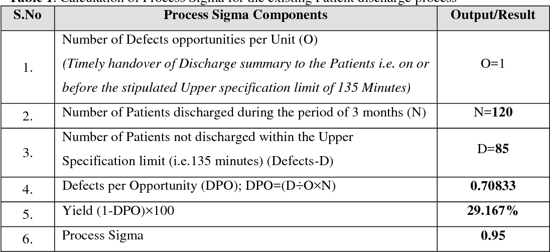 PDF] REDUCING AND OPTIMIZING THE CYCLE TIME OF PATIENTS