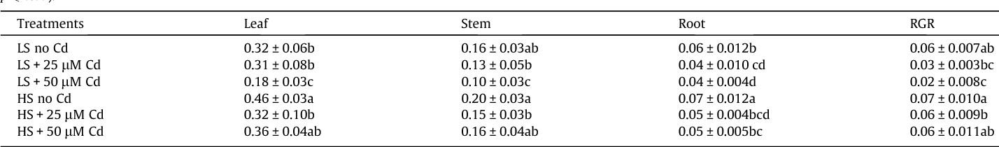 Table 1 Leaf, stem and root dry weights (g plant 1) and relative growth rates (RGR, day 1) of Sesuvium portulacastrum plants grown for 21 d in nutrient solutions with low (LS) or high (HS) salinity and different Cd concentrations. Values are means ± SD (n = 4). Values within a column followed by different letters are statistically different (Duncan's test; p 6 0.05).