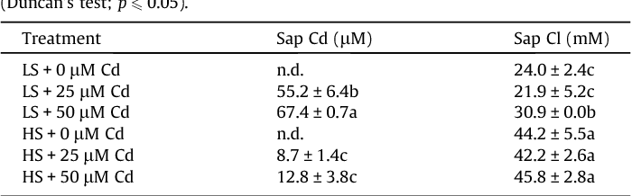 Table 2 Cadmium and chloride concentrations in cell sap obtained by squeezing of fresh leaves of Sesuvium portulacastrum plants grown for 21 d in nutrient solutions with low (LS) or high (HS) salinity and different Cd concentrations. Values are means ± SD (n = 4). Values within a file followed by different letters are statistically different (Duncan's test; p 6 0.05).