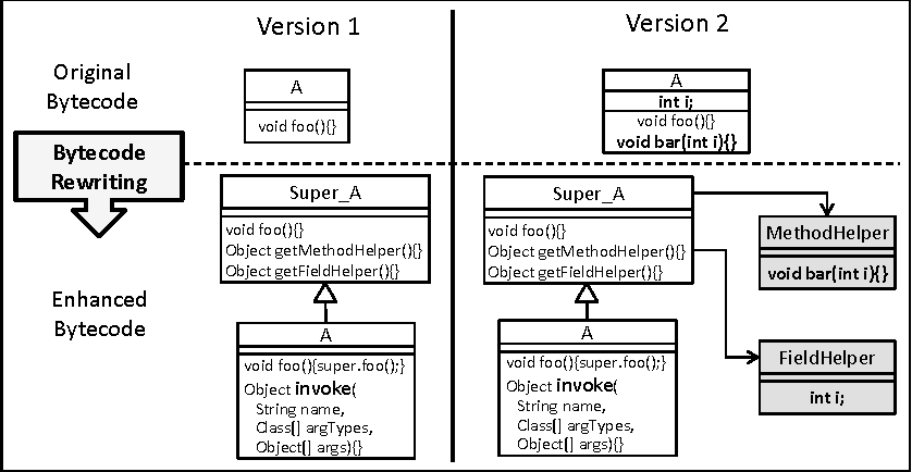 practical dynamic software updating for c