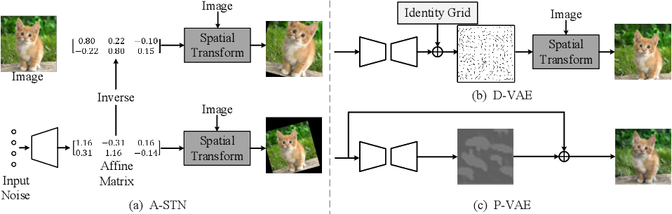 Figure 3 for OnlineAugment: Online Data Augmentation with Less Domain Knowledge
