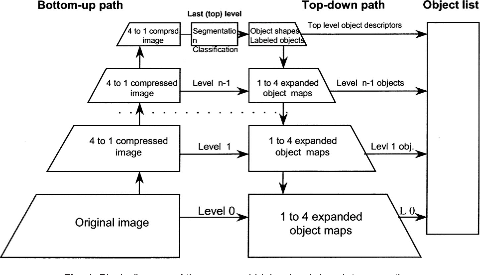 Discovery Of Information About Proposed >> Figure 1 From Searching For Image Information Content Its Discovery
