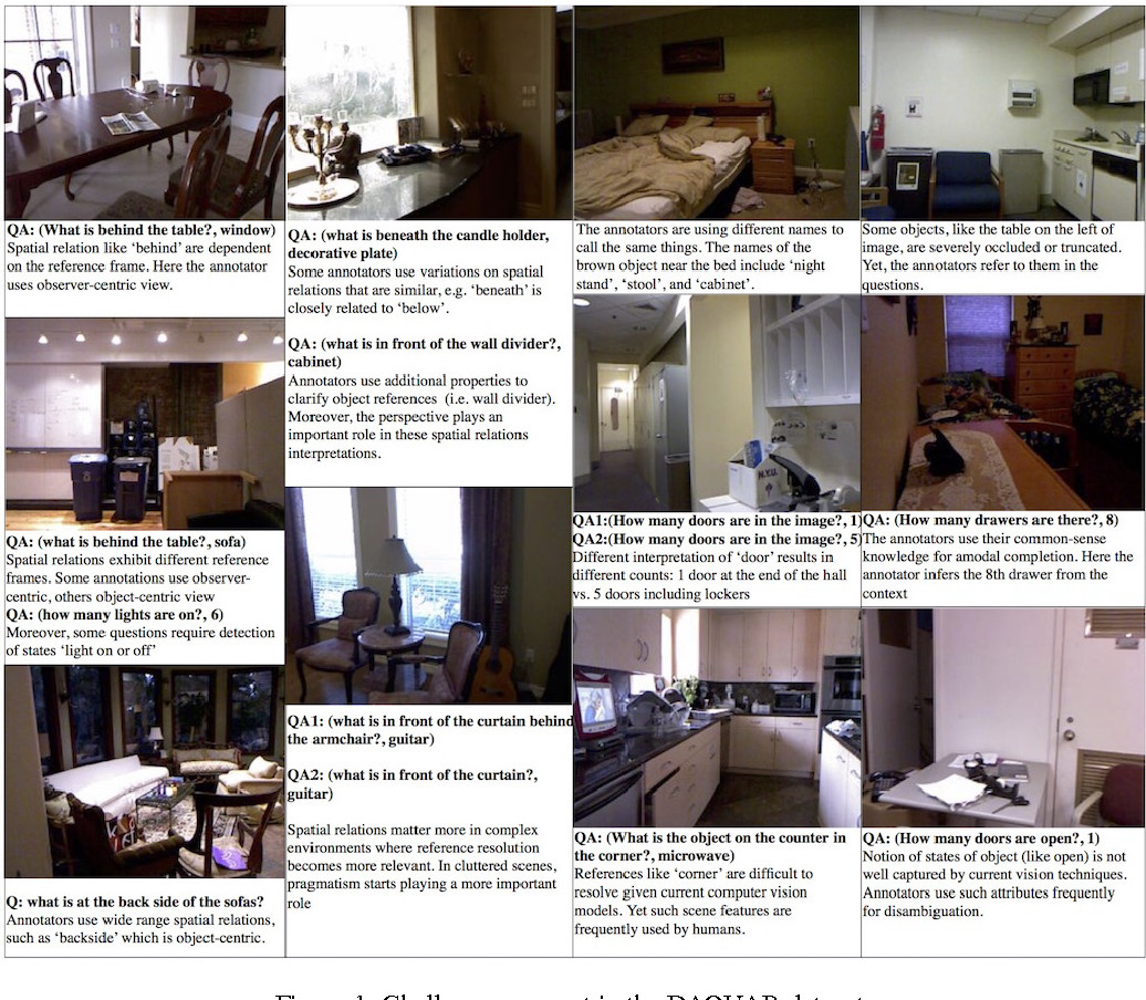 Figure 1 for Tutorial on Answering Questions about Images with Deep Learning