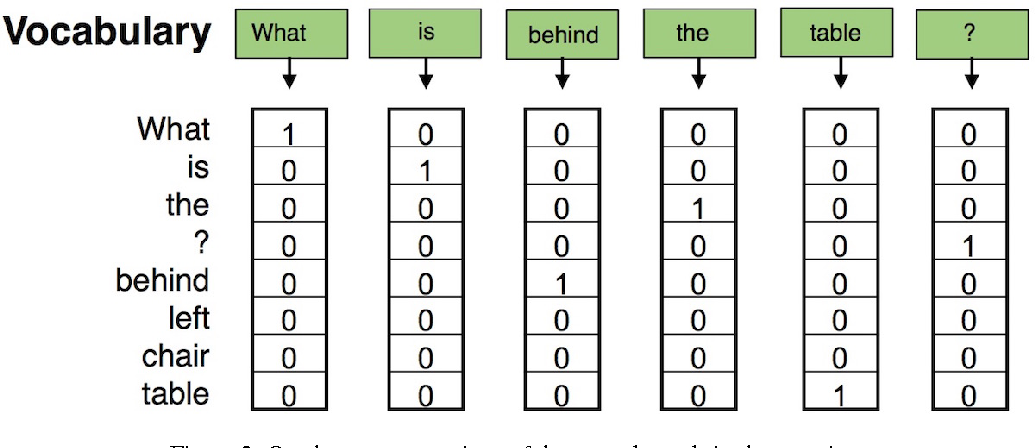 Figure 2 for Tutorial on Answering Questions about Images with Deep Learning