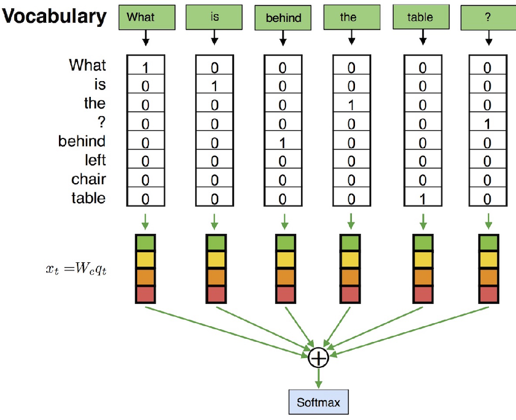 Figure 3 for Tutorial on Answering Questions about Images with Deep Learning
