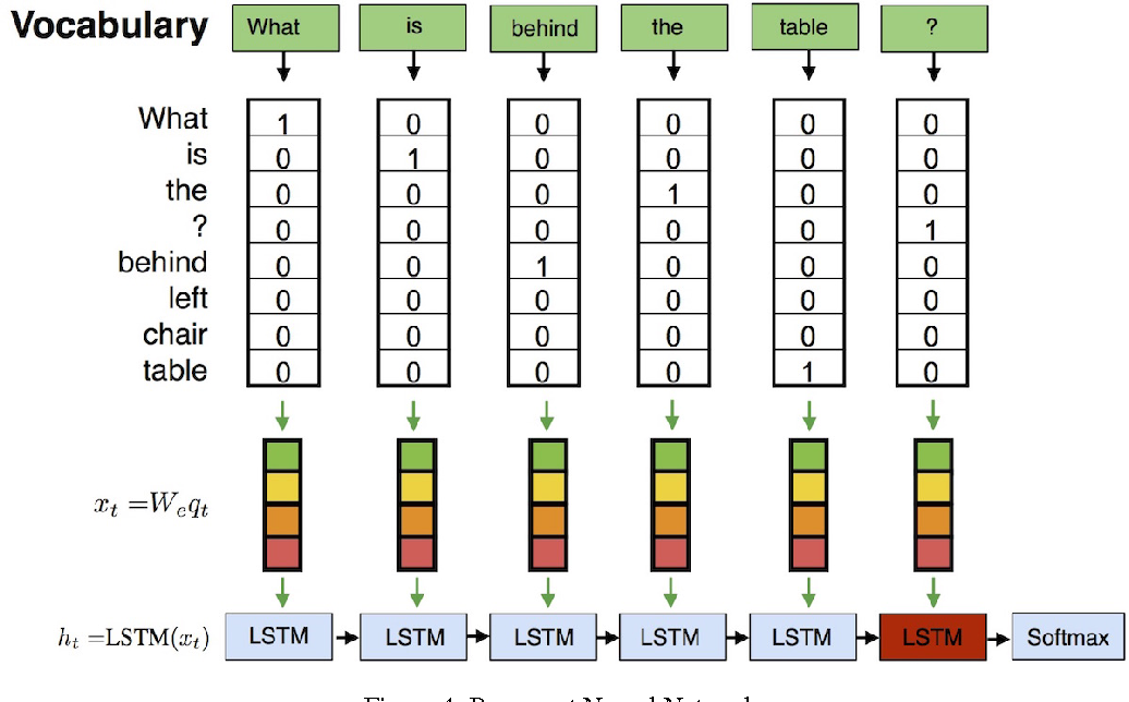 Figure 4 for Tutorial on Answering Questions about Images with Deep Learning
