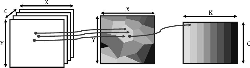 Figure 1 for Efficient semantic image segmentation with superpixel pooling