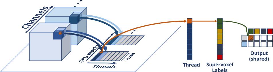 Figure 3 for Efficient semantic image segmentation with superpixel pooling