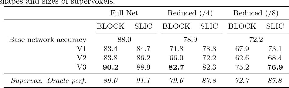 Figure 2 for Efficient semantic image segmentation with superpixel pooling