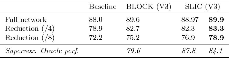 Figure 4 for Efficient semantic image segmentation with superpixel pooling