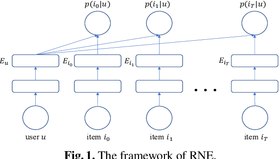 Figure 2 for RNE: A Scalable Network Embedding for Billion-scale Recommendation