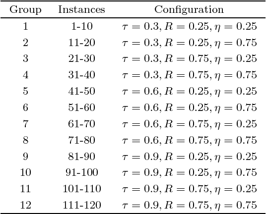 Figure 4 for Efficient local search limitation strategy for single machine total weighted tardiness scheduling with sequence-dependent setup times
