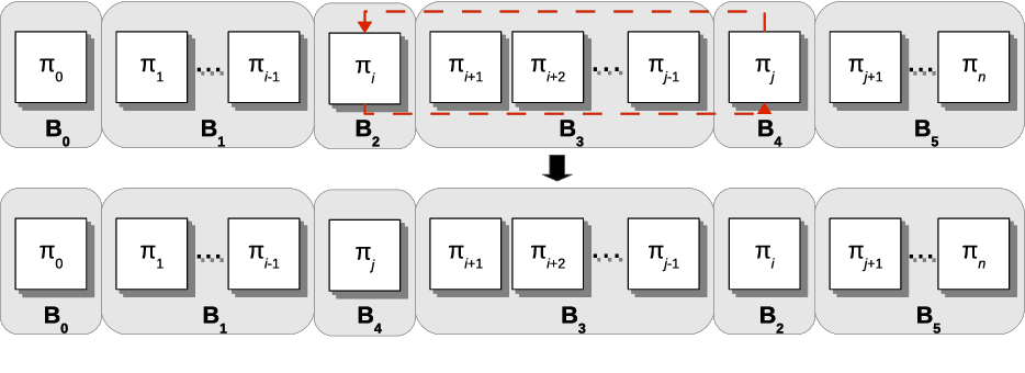 Figure 3 for Efficient local search limitation strategy for single machine total weighted tardiness scheduling with sequence-dependent setup times