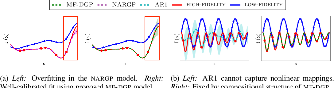 Figure 1 for Deep Gaussian Processes for Multi-fidelity Modeling