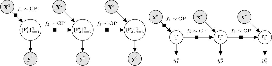 Figure 3 for Deep Gaussian Processes for Multi-fidelity Modeling