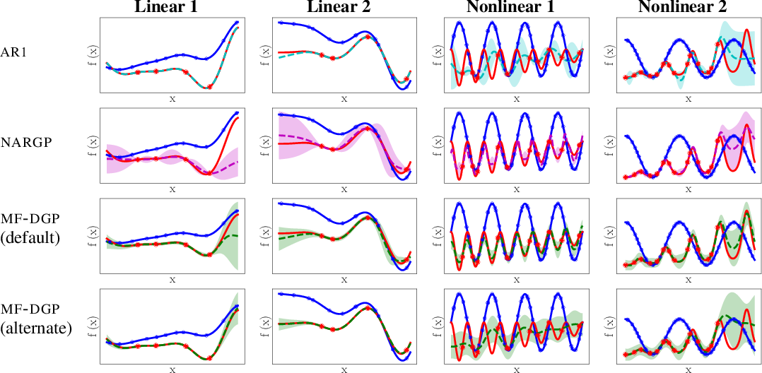 Figure 4 for Deep Gaussian Processes for Multi-fidelity Modeling