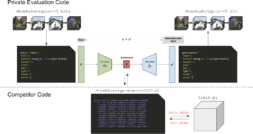 Figure 1 for Towards robust and domain agnostic reinforcement learning competitions